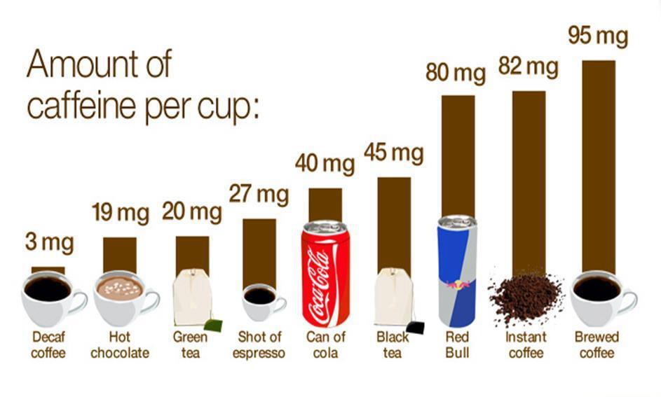 Afbeeldingsresultaat voor cafeïne
